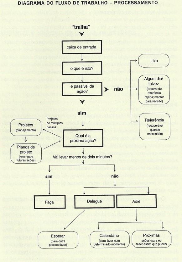 Diagrama do fluxo de trabalho do método de organização gtd