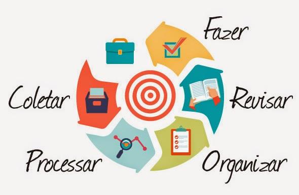 as cinco etapas do método de organização gtd